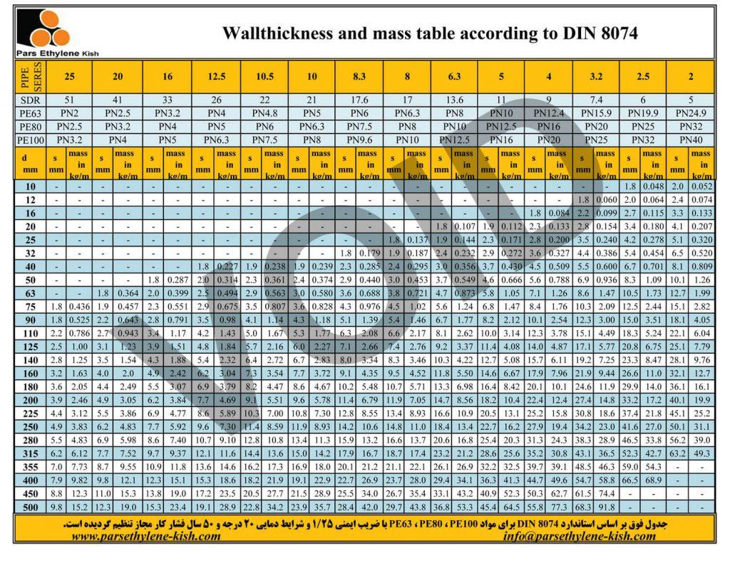 جدول لوله پلی اتیلن PE80