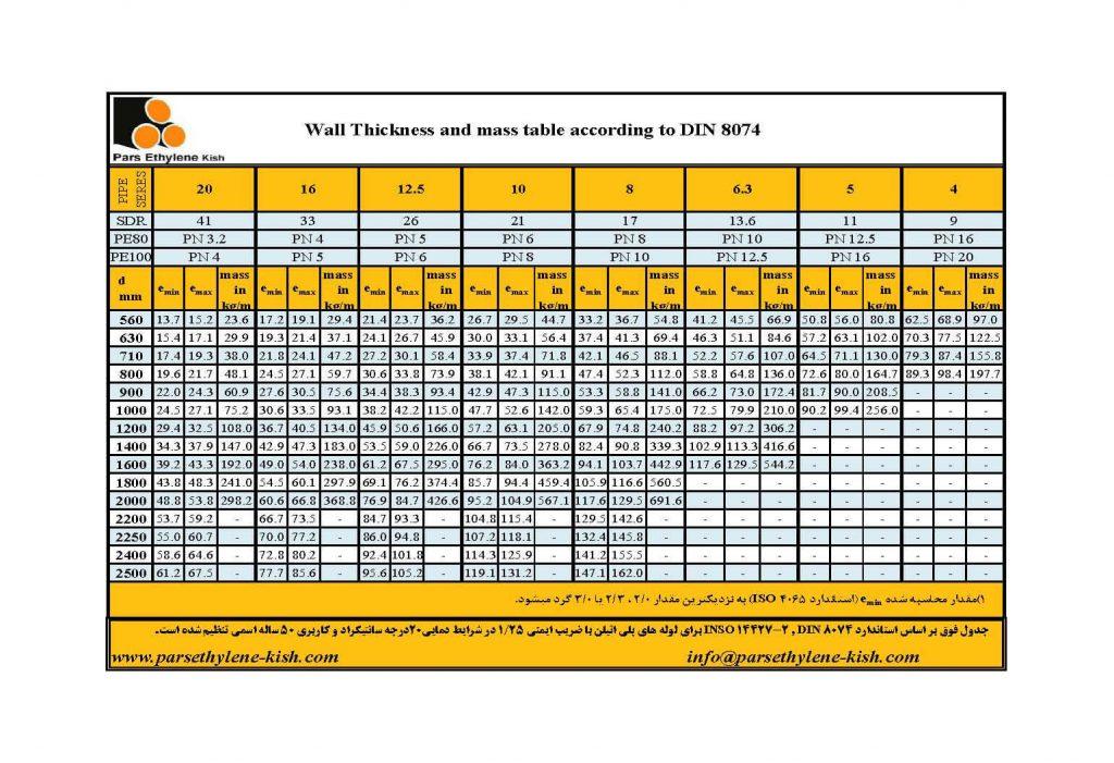 جدول ضخامت لوله پلی اتیلن 630الی 2500